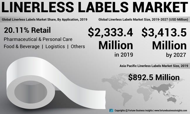 Linerless Labels Market Analysis, Insights and Forecast, 2016-2027