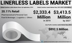 Linerless Labels Market Size to Reach USD 3.41 Billion by 2027; High Demand From Packaging & Labeling Industry to Aid Growth: Fortune Business Insights™