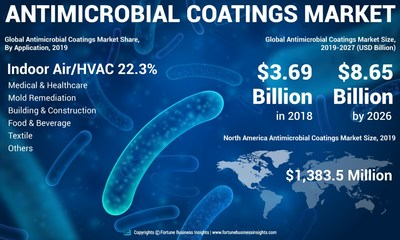 Antimicrobial Coatings Market Analysis, Insights and Forecast, By Application, 2016-2027