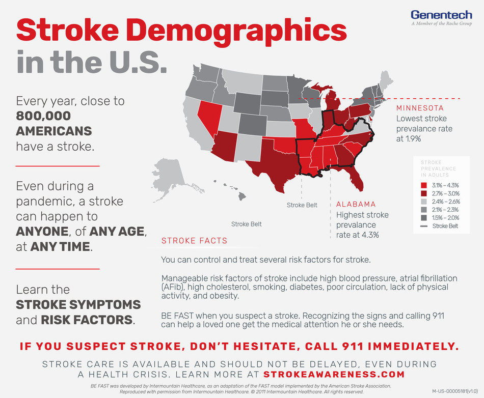 If you suspect stroke, don't hesitate, call 911 immediately.