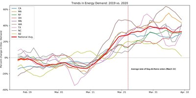 U.S. energy trends, March-April 2020