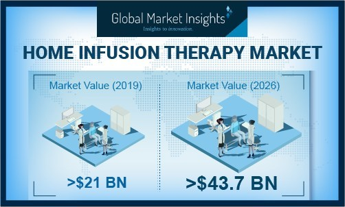 Home Infusion Therapy Market size is poised to surpass USD 43.7 billion by 2026, according to a new research report by Global Market Insights, Inc.