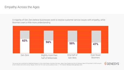 Consumers of different ages expect different levels of empathy in customer service finds multi-country survey by Genesys.