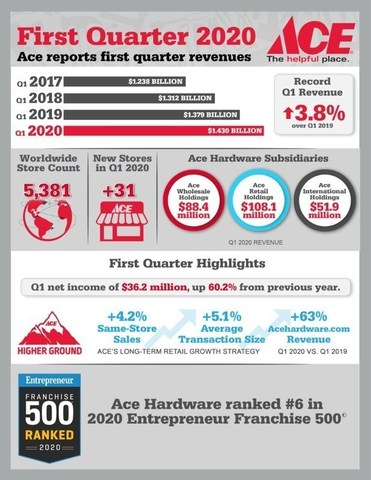 Ace Hardware Q1 2020 Earnings Infographic