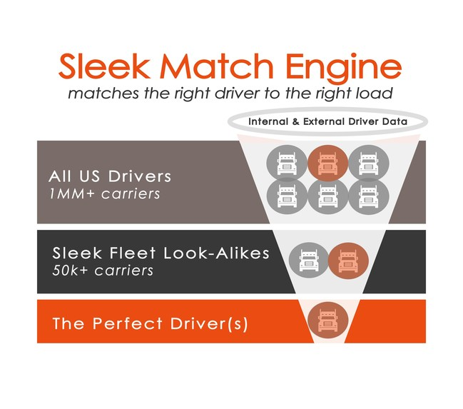 High-level filteration funnel goes from millions of US drivers, to thousands of Sleek Fleet look-alikes, to the perfect driver.