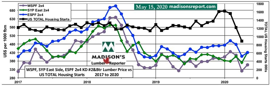 Benchmark Softwood Lumber Prices May 2020 & US Total Housing Starts April 2020 (CNW Group/Madison's Lumber Reporter)