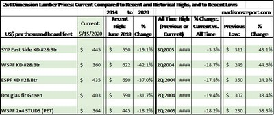 2x4 Dimension Softwood Lumber Prices May 19: Compared to Recent and Historical Highs, and to Historical Lows (CNW Group/Madison's Lumber Reporter)