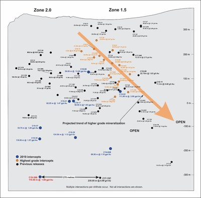 Figure 3.  Longitudinal Section - Zone 1.5 – Zone 2.0 Panel of Mineralization (CNW Group/Nighthawk Gold Corp.)