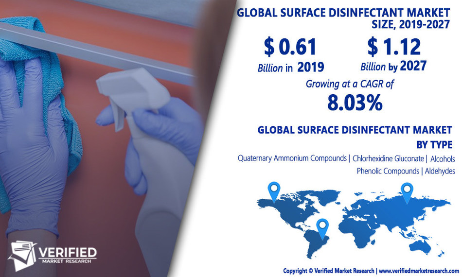 Global Surface Disinfectant Market Size, Analysis, Trends & Forecast 2020-2027