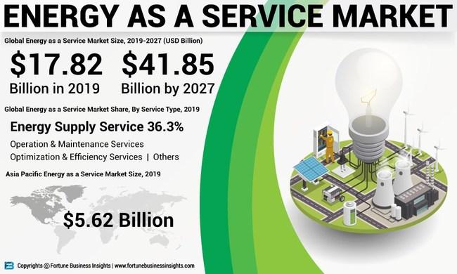 Caption   Energy as a Service Market Analysis (USD Billion), Insights and Forecast, 2016-2027