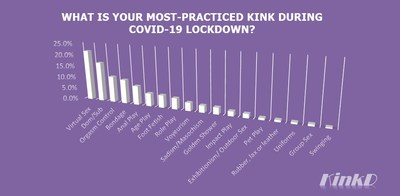 A New Survey Reveals Top 10 Sexual Kinks During COVID-19 Lockdown