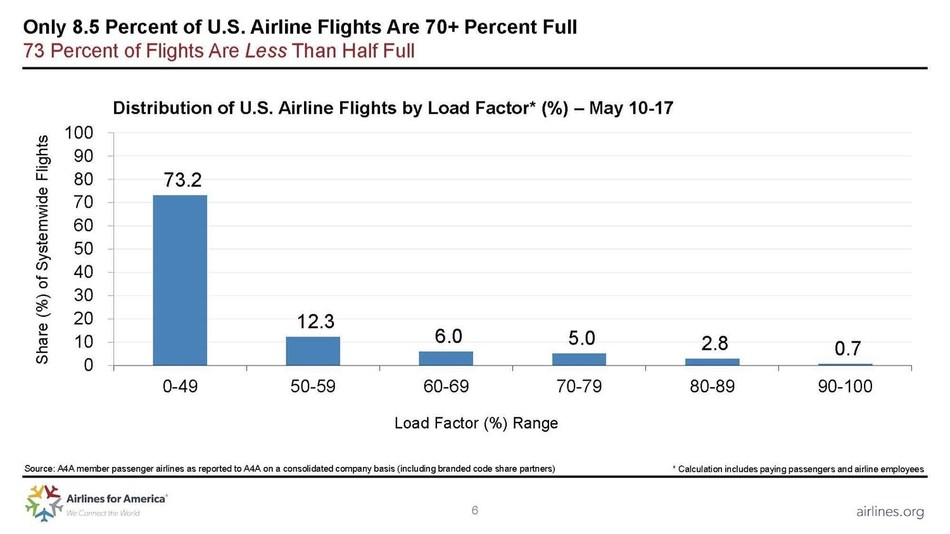 Only 8.5 Percent of U.S. Airline Flights are 70+ Percent Full
