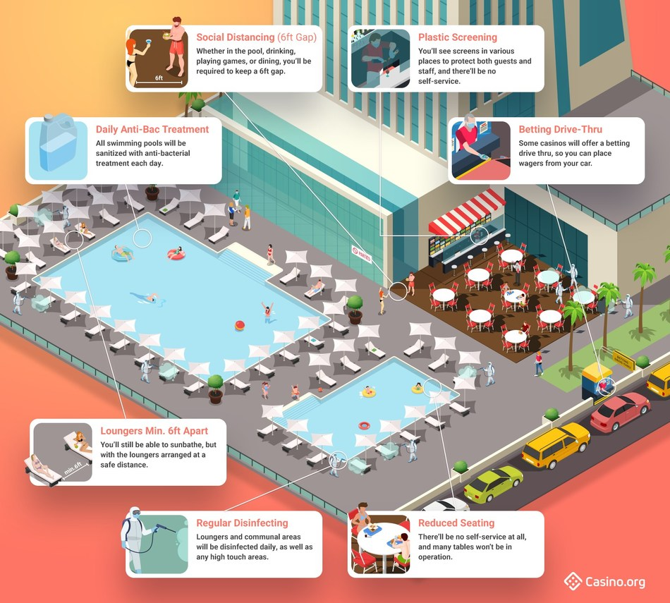 How Vegas swimming pools might look when they re-open. Artist impression by Casino.org.