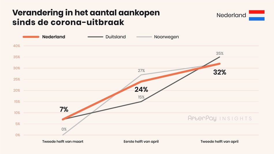 afterpay insights 1 ecommerce NL Change in purchases Dutch (PRNewsfoto/AfterPay)