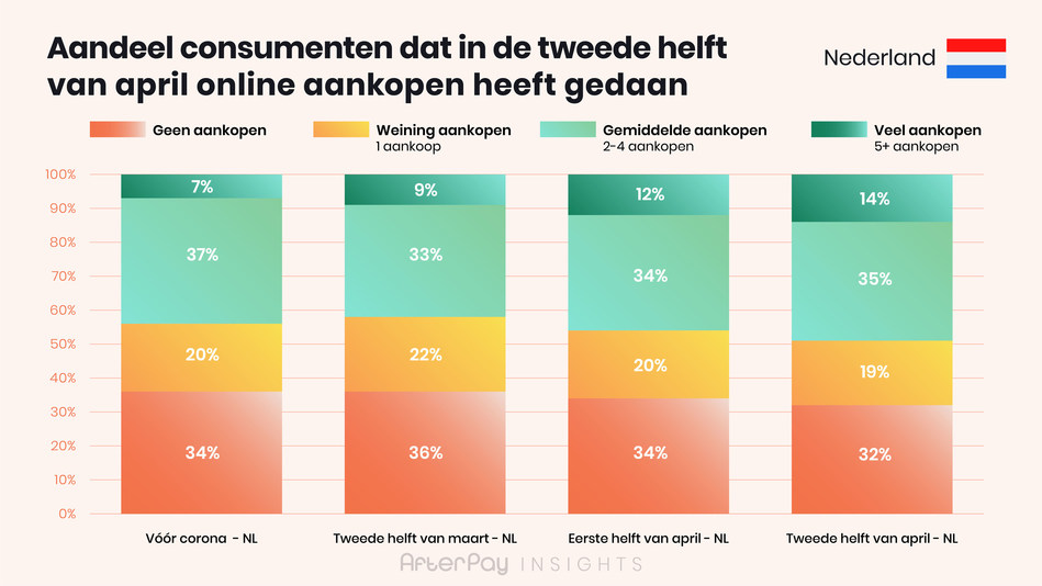 afterpay insights 2 ecommerce NL Share of consumers Dutch (PRNewsfoto/AfterPay)