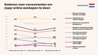 afterpay insights 3 ecommerce NL Reasons increase Dutch (PRNewsfoto/AfterPay)