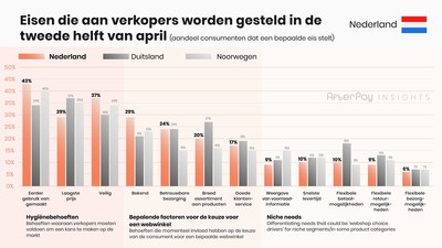 Afterpay Insights 11 Ecommerce NL Demands Dutch (PRNewsfoto/AfterPay)