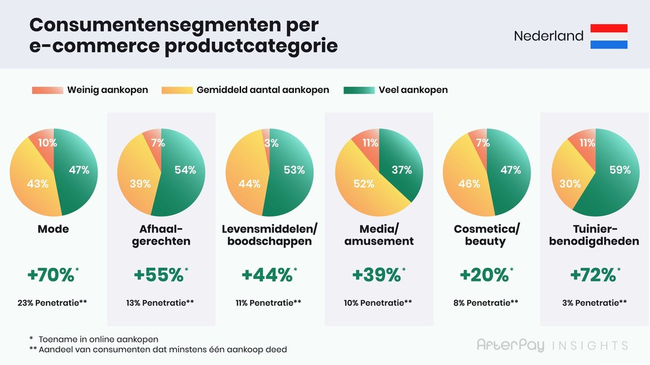 AP Insights - Shopper segments Pie Charts Shopper Segments per 6 Categories (PRNewsfoto/AfterPay)