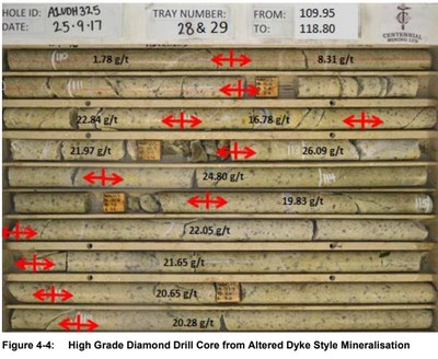 Figure 2 The Walhalla Belt A1 gold mine dyke mineralization (not a Fosterville South asset). The mineralization on adjacent and/or nearby properties is not necessarily indicative of mineralization hosted on Fosterville South's property. (CNW Group/Fosterville South Exploration Ltd.)