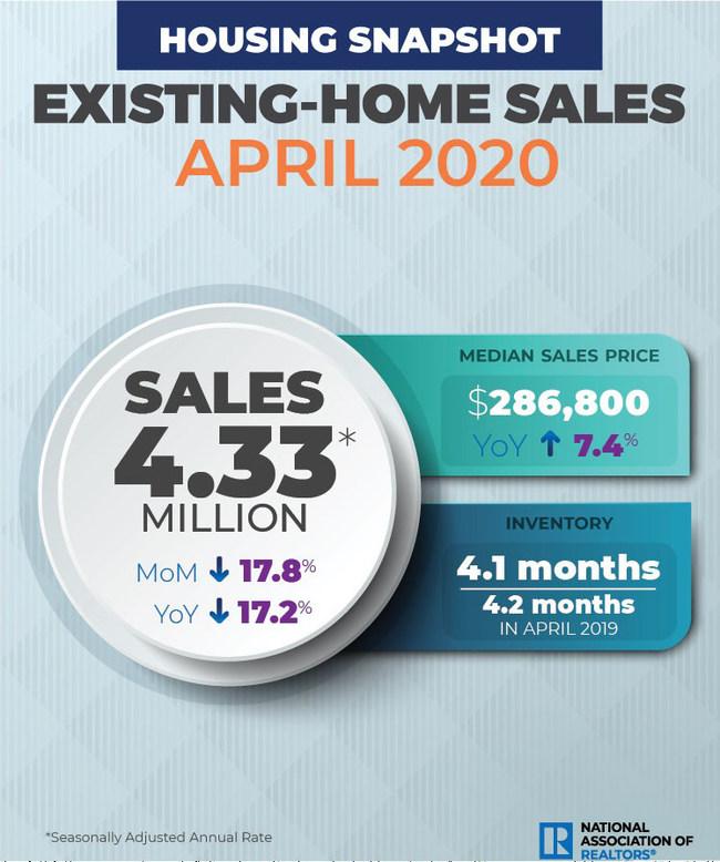 April 2020 Existing Home Sales