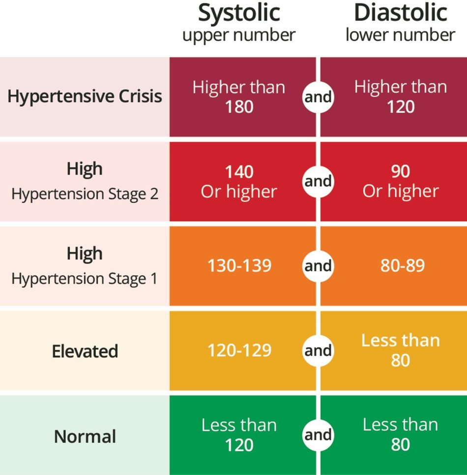 U.S. national high blood pressure guidelines state that readings above 130/80 mmHg indicate the threshold for hypertension. OMRON Healthcare issues a national alert to remind Americans that knowing your blood pressure status is essential to managing risk for heart attack, stroke, and other health conditions.