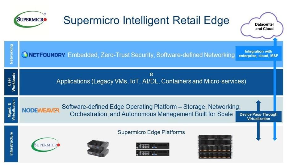 Supermicro_Intelligent_Retail_Edge_Infographic