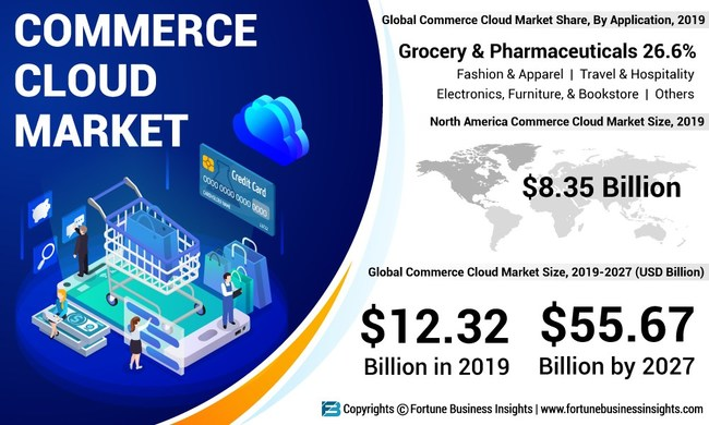 Commerce Cloud Market Analysis, Insights and Forecast, 2016-2027
