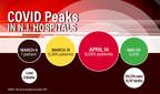 NJHA Charts Rise and Fall of COVID Hospitalizations; Peak Occurred April 14