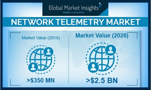 North America network telemetry market held majority of the revenue share in 2019 and is expected to continue its dominance during the forecast timespan due to large-scale network infrastructure deployment in the U.S. and Canada.