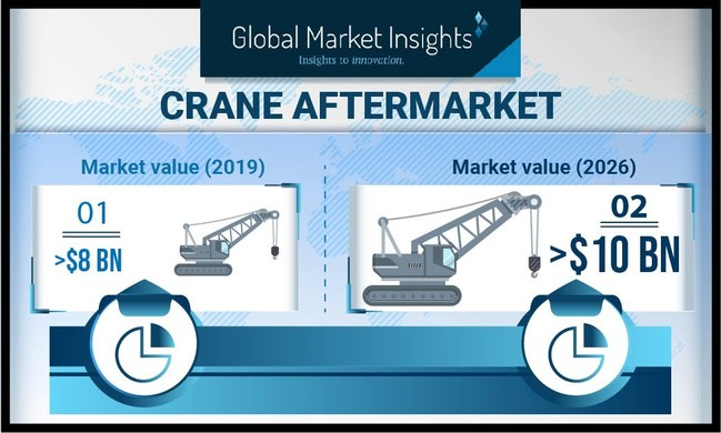 Crane Aftermarket size is set to be over USD 10 billion by 2026, according to a new research report by Global Market Insights, Inc.