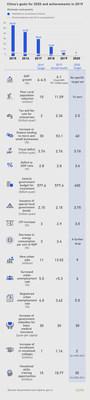 Objectifs pour 2020 et réalisations en 2019 de la Chine (PRNewsfoto/CGTN)