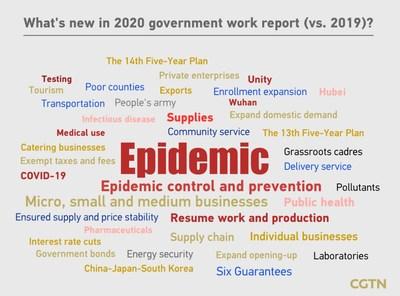 Qu'y a-t-il de nouveau dans le rapport de travail 2020 du gouvernement (vs. 2019) ? (PRNewsfoto/CGTN)