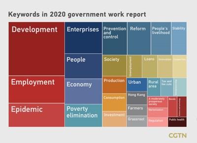 Palavras-chave do relatório de trabalho do governo para 2020 (PRNewsfoto/CGTN)