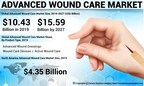 Advanced Wound Care Market to Reach USD 15.59 Billion by 2027; Innovation in Treatment Methods to Offer Rewarding Breaks, states Fortune Business Insights™