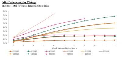 M1+ Delinquency by Vintage: Include Total Potential Receivables at Risk (PRNewsfoto/Qudian Inc.)
