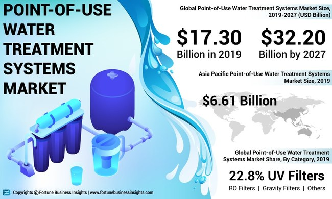 Point of use water treatment systems market Analysis, Insights and Forecast, 2016-2027