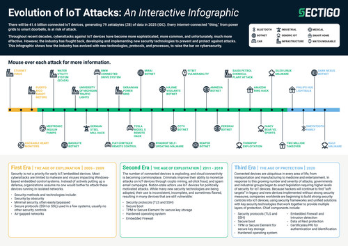 Sectigo Evolution of IoT Attacks interactive infographic chronicles the battle between cyberattacks and security technologies, from 2005 to date. Download and open the PDF in Adobe Reader, then mouse over each attack to view a description of the attack above or below the timeline.
