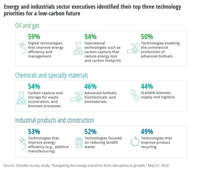 Energy and industrials sector executives identified their top three technology priorities for a low-carbon future