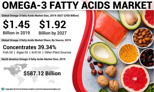 Analyse, perspectives et prévisions du marché des acides gras oméga-3, 2016-2027