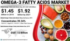 Omega-3 Fatty Acids Market Size Worth 1.92 Billion by 2027; Increasing Integration of the Substance in Dietary Supplements Will Aid Growth, says Fortune Business Insights™