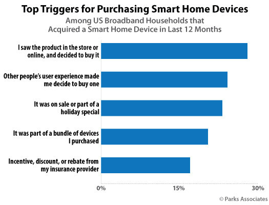Parks Associates: Top Triggers for Purchasing Smart Home Devices