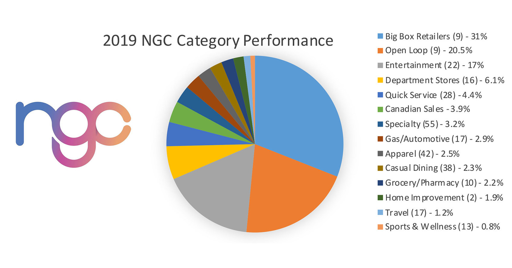 NGC releases annual B2B program gift card usage statistics - RapidAPI