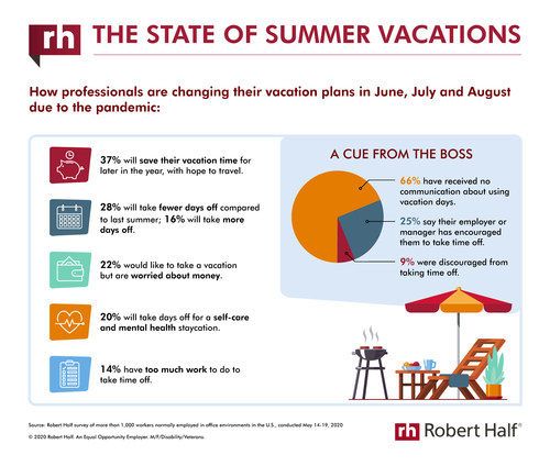 New research from Robert Half reveals how employees are changing their summer vacation plans due to the pandemic.
