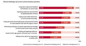 Ethische Herausforderungen der digitalen Kommunikation: Vier von fünf Kommunikatoren zeigen sich besorgt über die Nutzung von Social Bots und Big Data