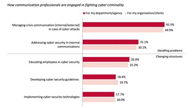 Communication professionals are often involved in handling cyber security issues; but only a minority is helping to build resilience