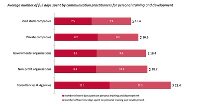Communication professionals in consultancies and agencies spend more time on personal development than their colleagues in other types of organisations