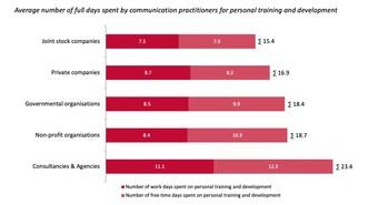 Mitarbeiter in Agenturen investieren deutlich mehr Zeit in die persönliche Weiterentwicklung als Kommunikatoren in Unternehmen, öffentlichen Institutionen und Non-Profits