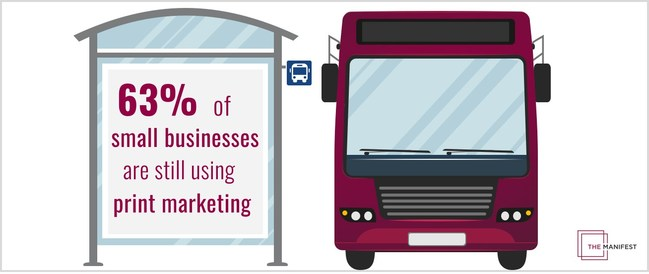 63% of small businesses are still using print marketing