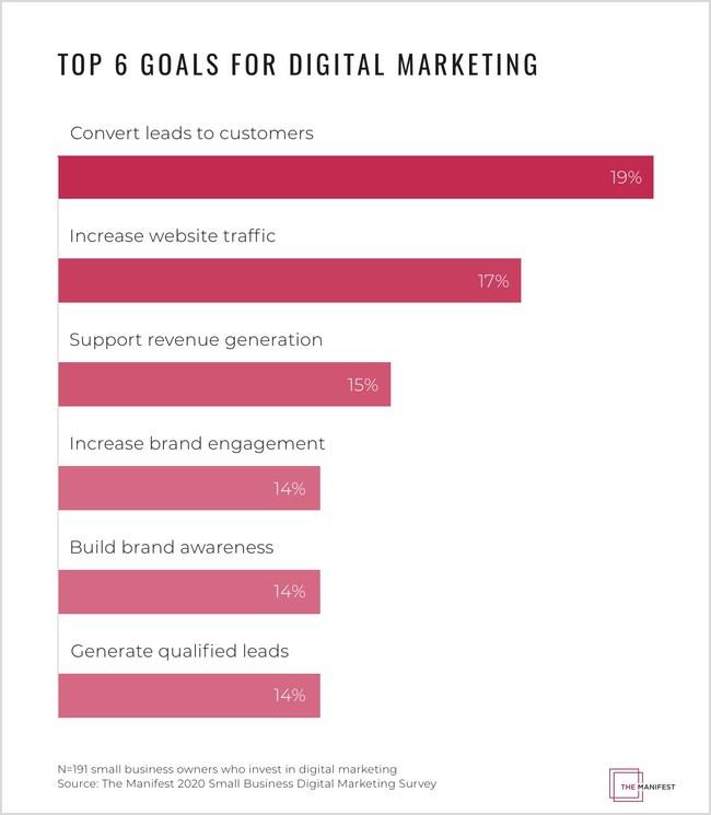 Top 6 goals for digital marketing