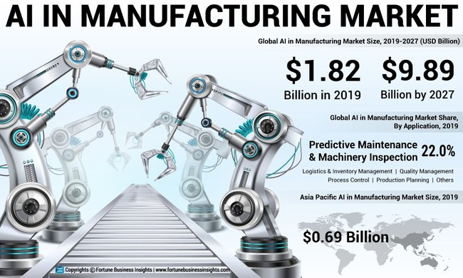 AI in Manufacturing Market Analysis, Insights and Forecast, 2016-2027